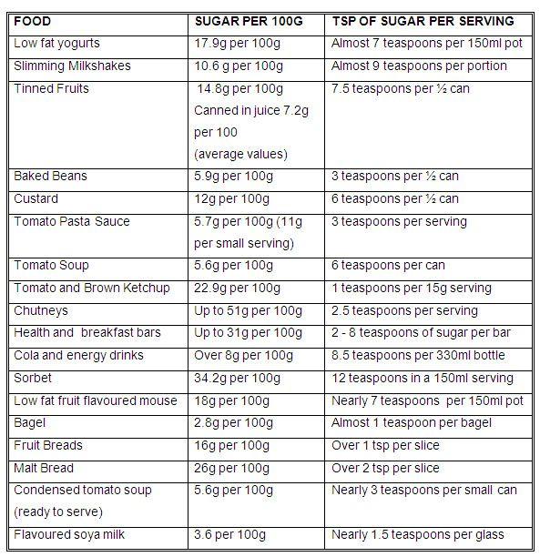 recipe: sugar in food list [10]