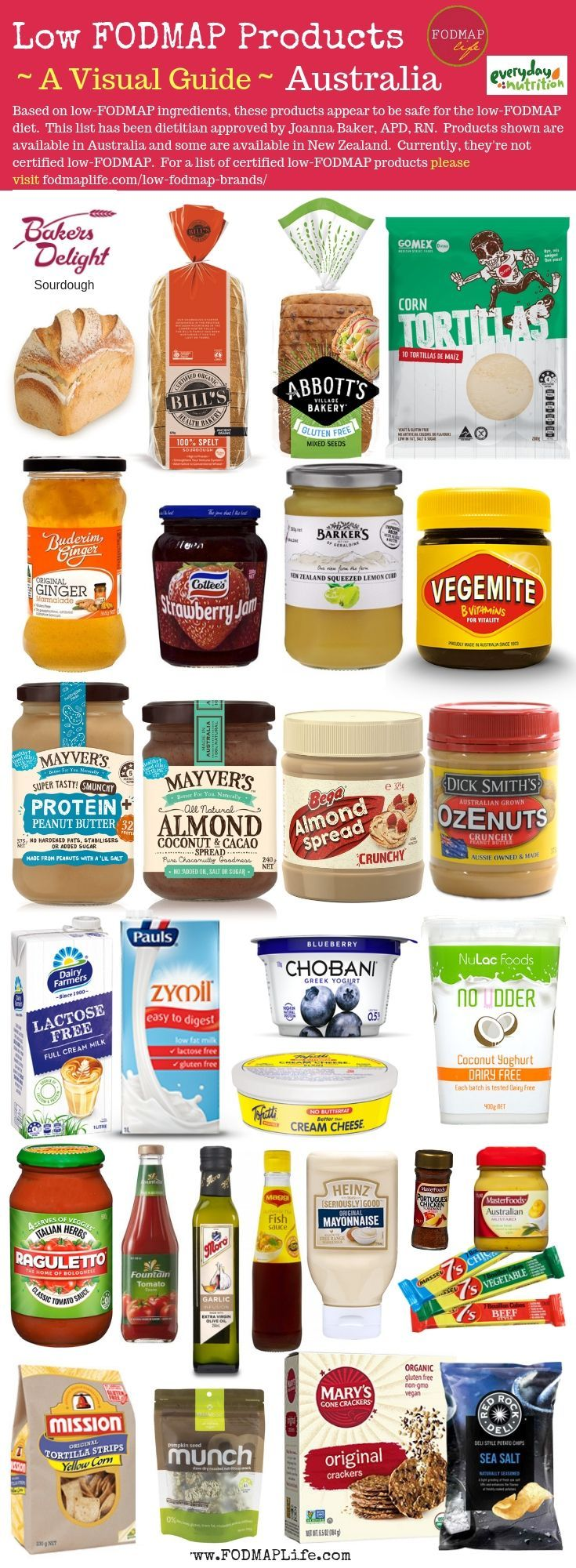 LowFODMAP Products A Visual Guide Low fodmap diet