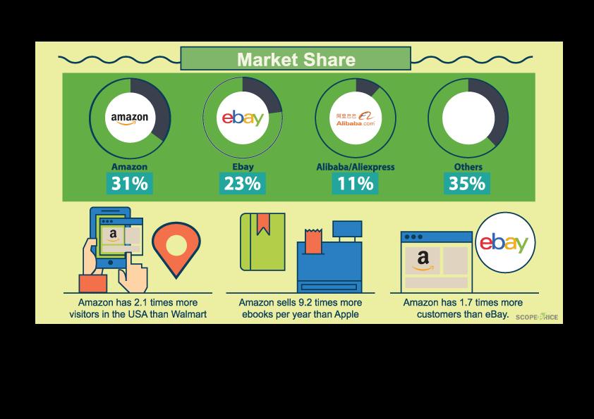 E Commerce Market Share Ecommerce Amazon Ebay Alibaba Commerce Marketing Share Market Marketing