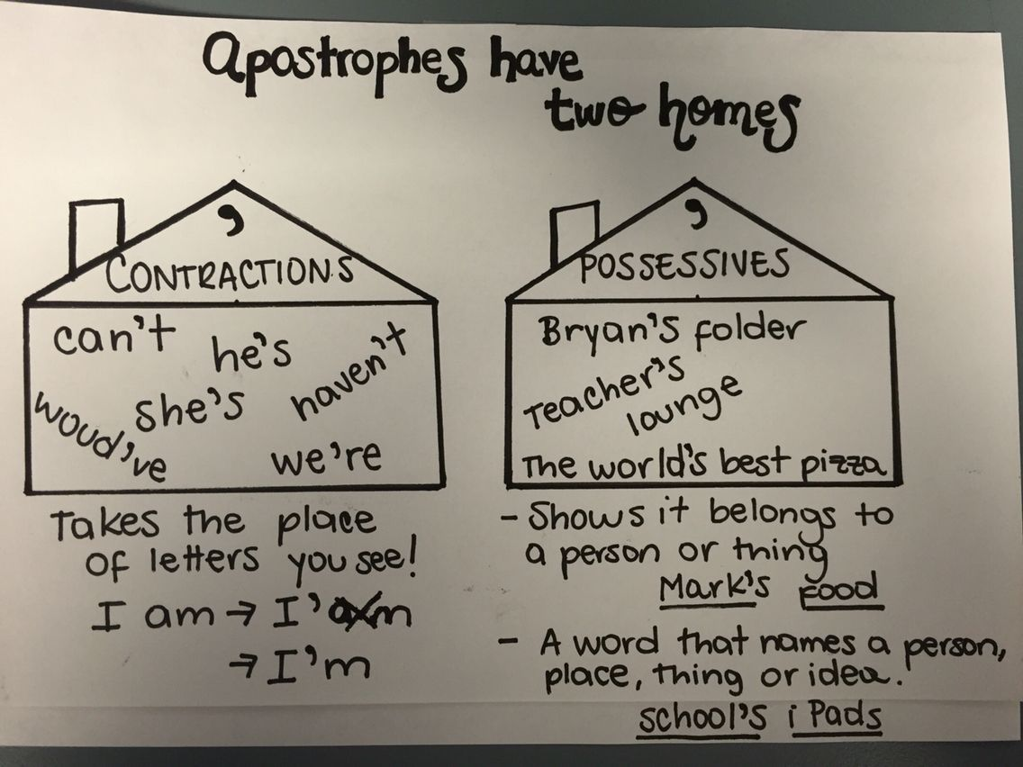 Apostrophes With Images