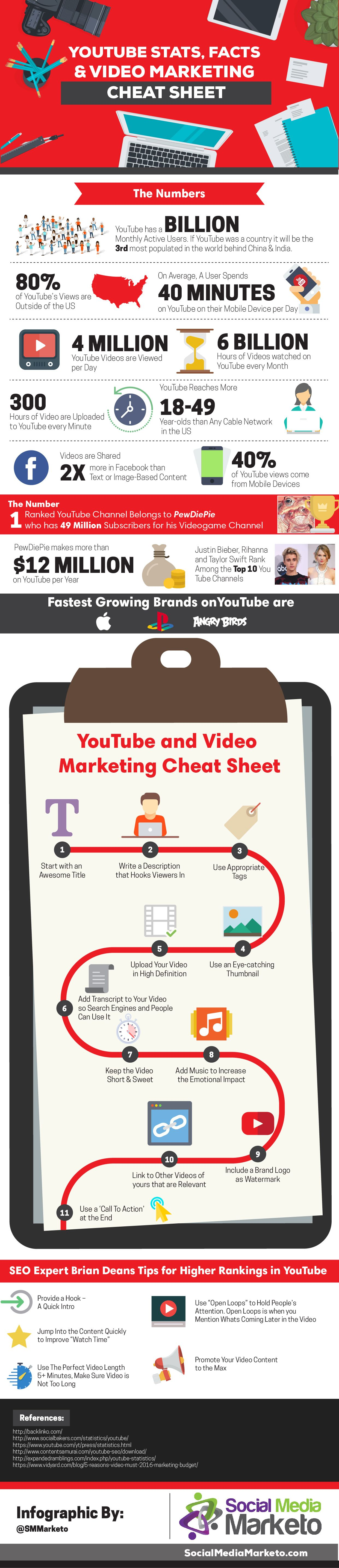 YouTube Stats, Facts & Video Marketing Cheat Sheet #Infographic