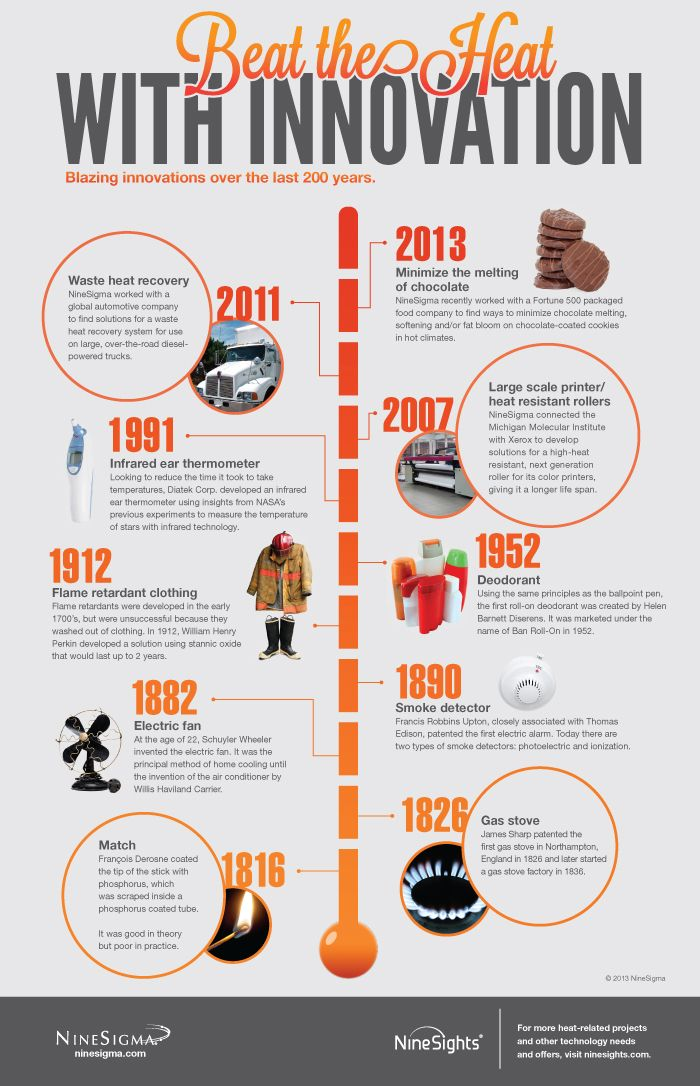 Beat The Heat With Innovation An Infographic Of Blazing
