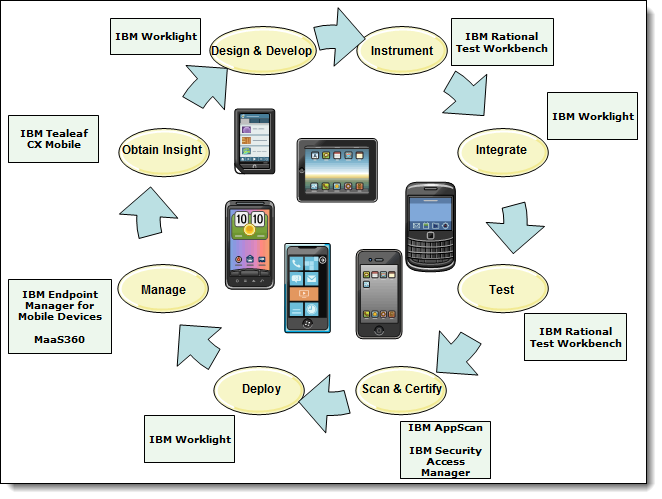 mobile phone product life cycle From a product's inception until the end of its life, the at&t team works closely with our community of suppliers, customers and community groups to improve the product's sustainable performance.