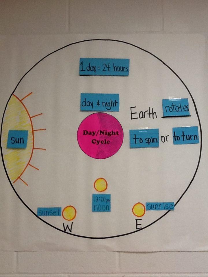 Daynight cycle interactive word wall circle map TEK 58C 5th