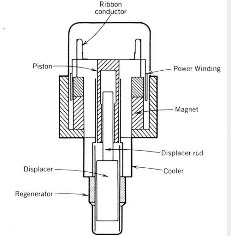 Stirling Cooler