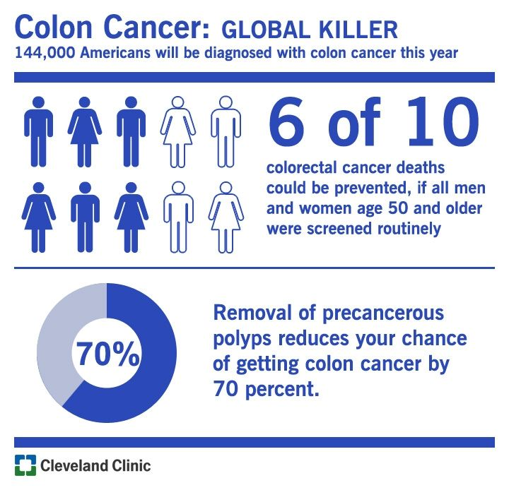 Colon Cancer is a Global Killer :: Did you know that 144,000 Americans will be diagnosed with colon cancer this year? 6 out of 10 colon cancer deaths could be prevented if all men and women aged 50 and older were screened routinely. The removal of precancerous polyps reduces your chance of getting colon cancer by 70%. [ #ColonCancerMonth  #ColonCancer @ClevelandClinic ] Please share this infographic with family or friends who are at risk and help prevent this killer disease.