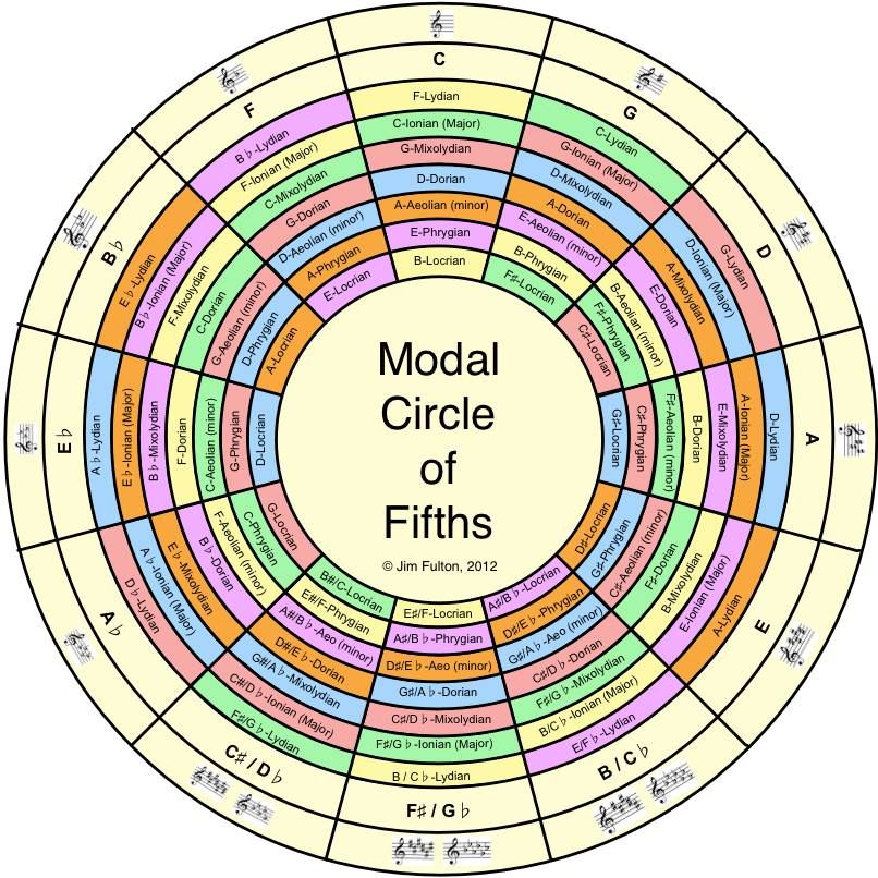 The Modal Circle Of Fifths In 2019