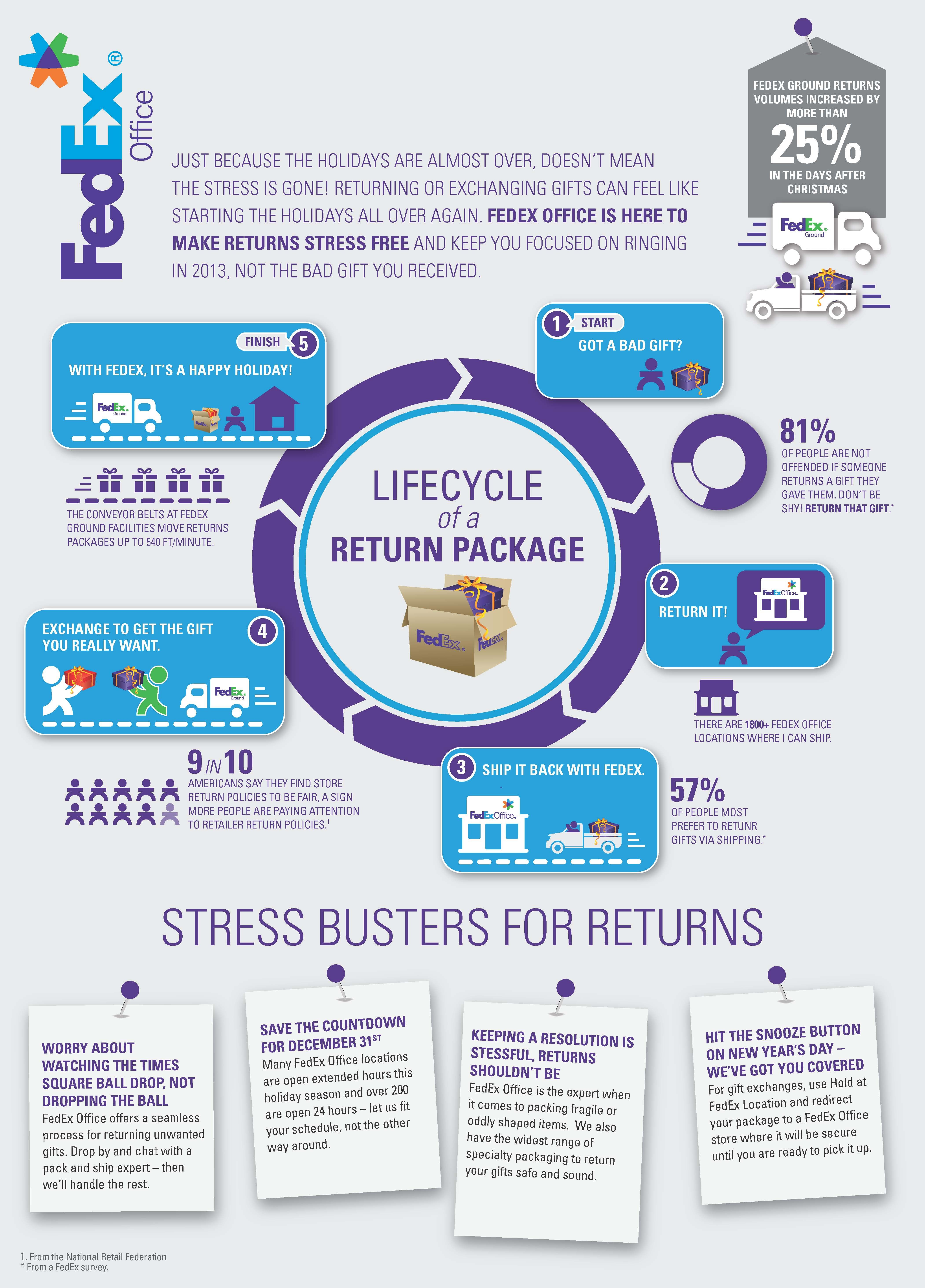 Lifecycle of a return package infographic from FedEx fice