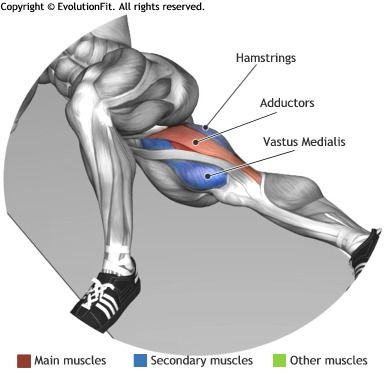 ADDUCTORS - INNER THIGH LIFTS More | Ejercicio | Pinterest ...