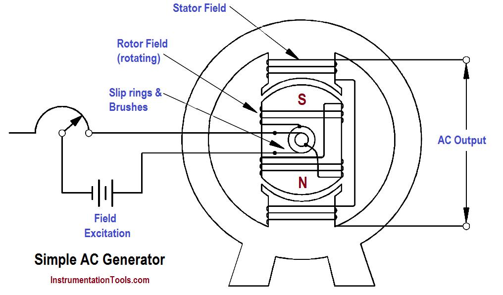 Ac Generator Operation Generation Electronic Engineering Theories