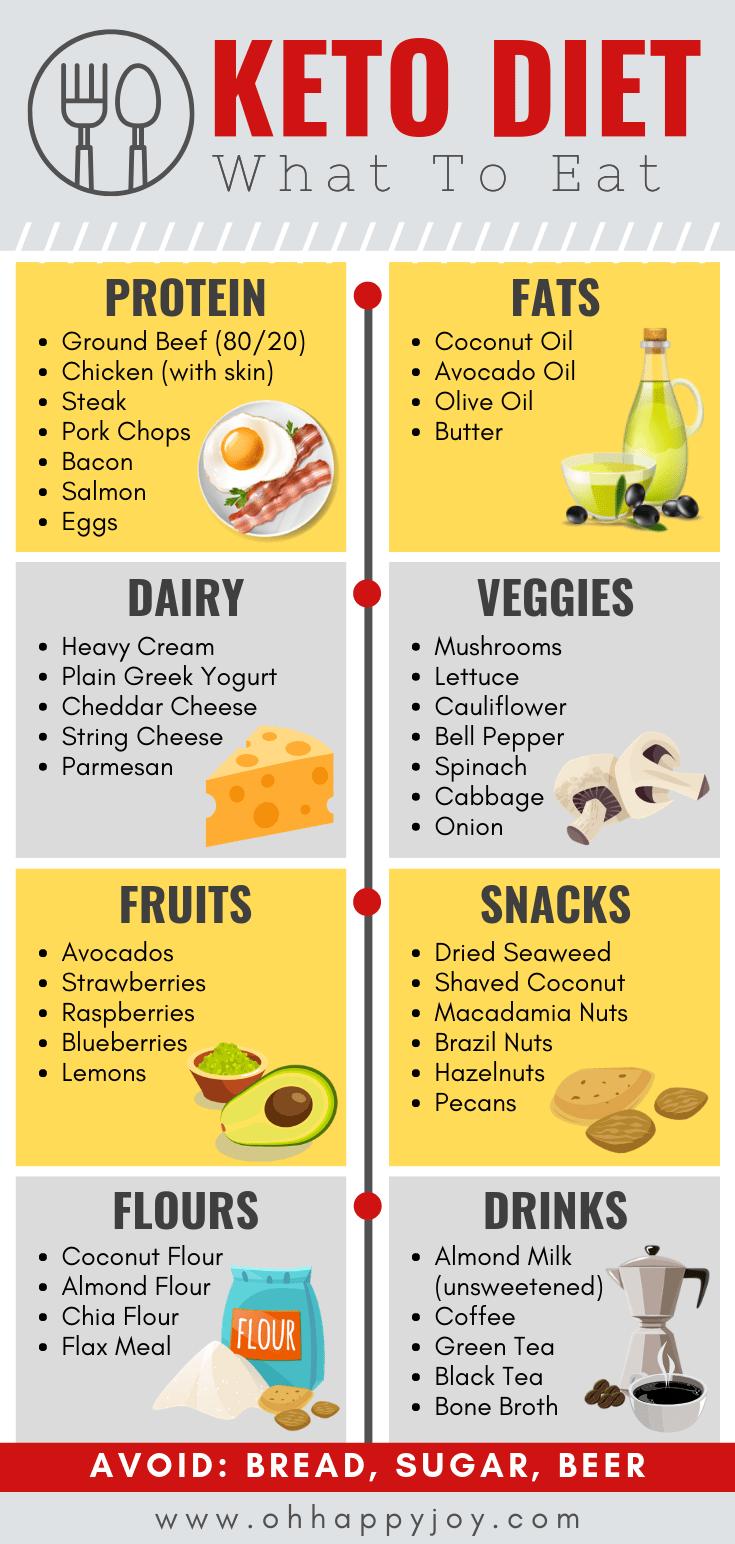 Pin On Keto Diet Plane