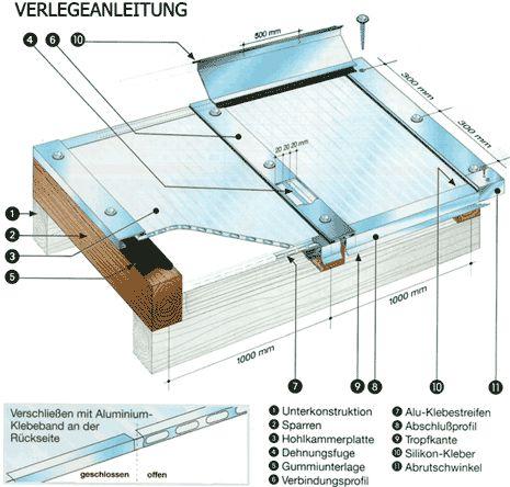 Wall Sheets Terreace 2019 Stegplatten Doppelstegplatten Gewachshaus Bauen
