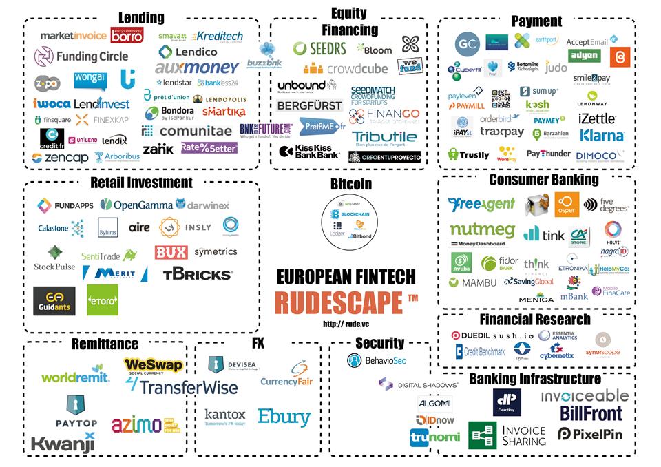 Introducing The European Fintech Rudescape Fintech Startups