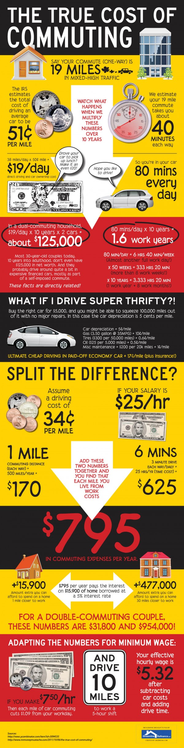 cost-of-commuting-transport-infographic2-600x2437.jpg (600×2437)