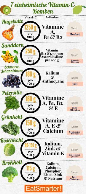 Photo of Die 7 größten einheimischen Vitamin-C-Bomben