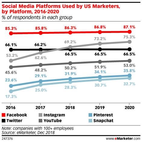 Consumers Are Influenced By Brands On Social Social Media Statistics Social Commerce Social Media