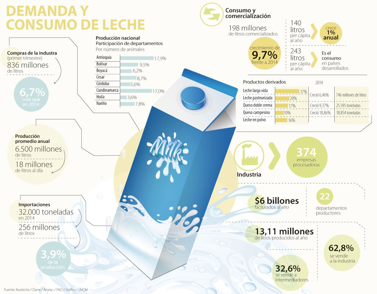 Consumo de leche está 30 litros por debajo de la recomendación de la FAO