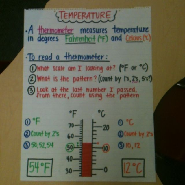 Teaching temperatures. Have child (with your help) record