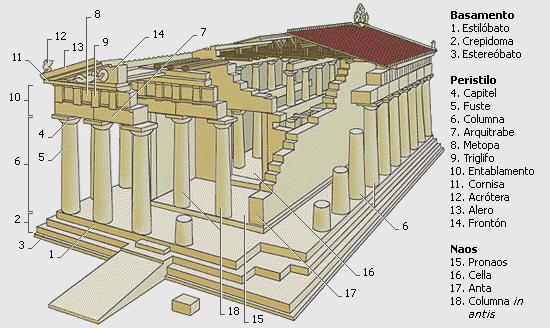Arquitectura En La Antigua Grecia Templo Griego Características Paisaje Arquitectura De La Antigua Grecia Grecia Arquitectura Arquitectura Griega Antigua