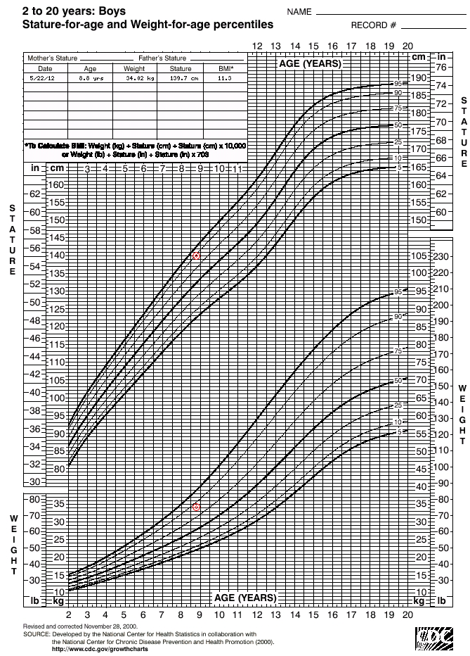 Medcalc Interactive Growth Chart Includes Adjustments For Preterm