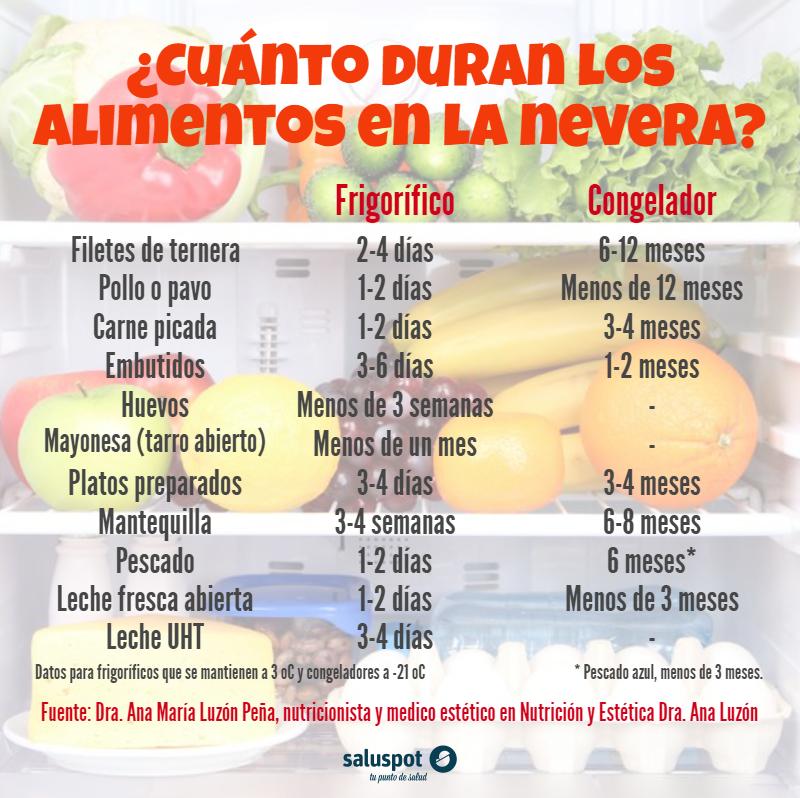Cuánto Duran Los Alimentos En La Nevera Alimentos Congelados Alimentos Recetas