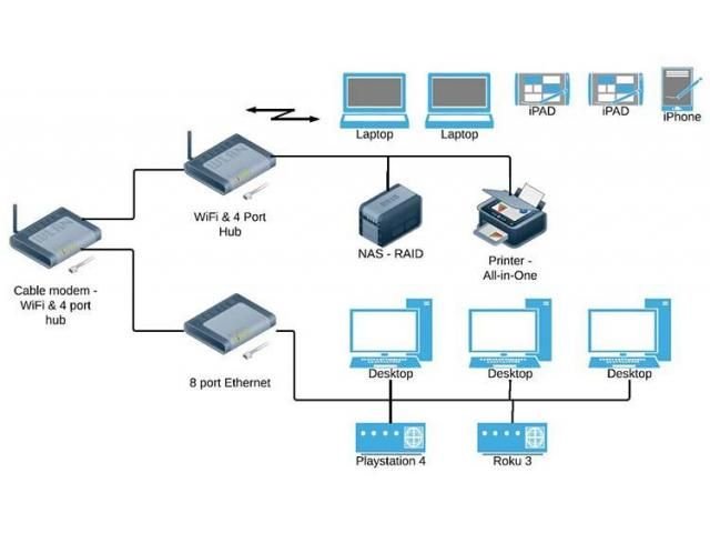 Home Network Diagram Router  Switch  Technical  Gadgets