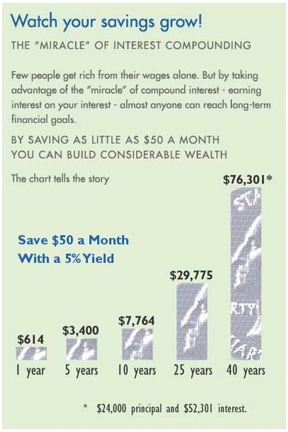 Miracle of Compound Interest