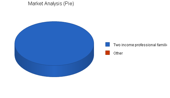 Child Care Business Plan Sample  Market Analysis  Bplans