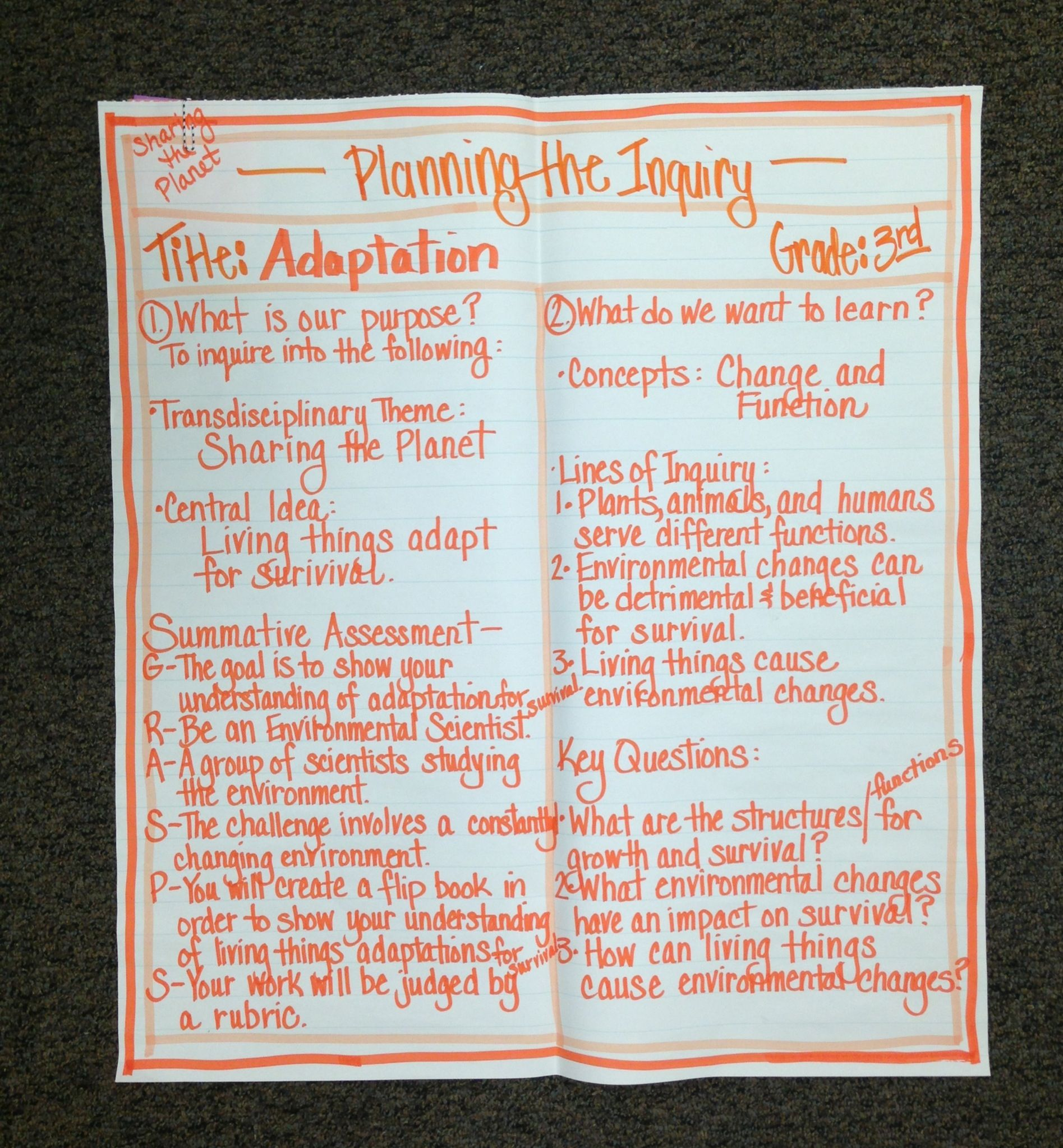 IB PYP Planner Anchor Chart (3rd Grade)...A day of professional ...