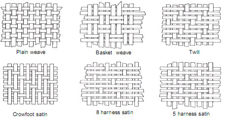 Woven Fabric Construction Google Search Weaving