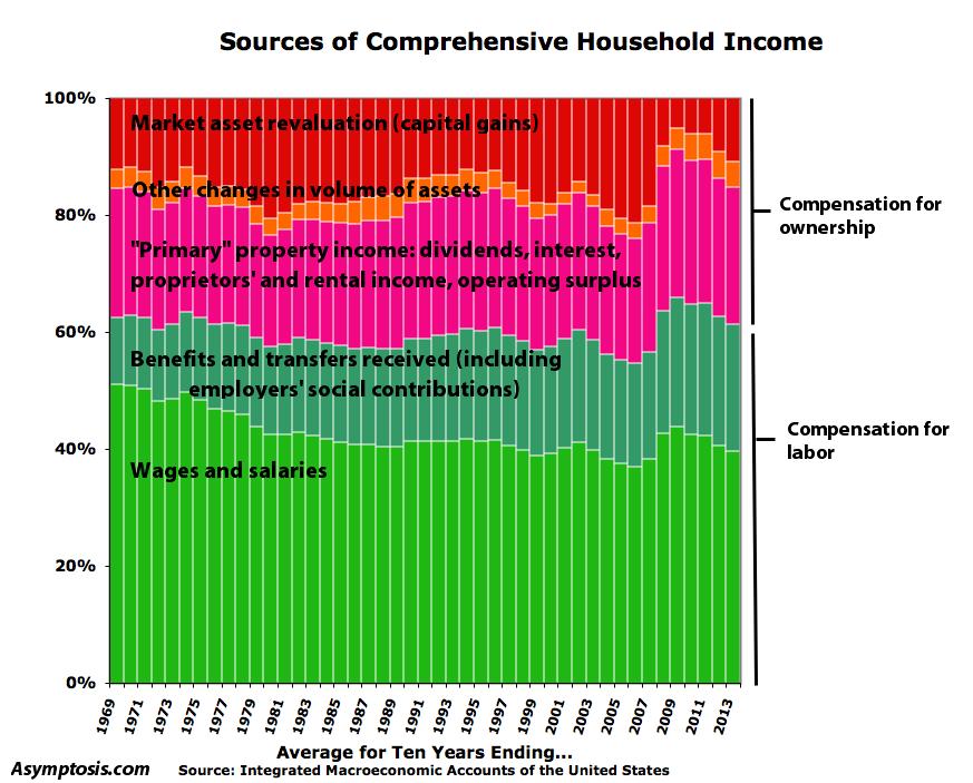 Miksi ekonomistit jättävät huomiotta rikkaiden tulot?