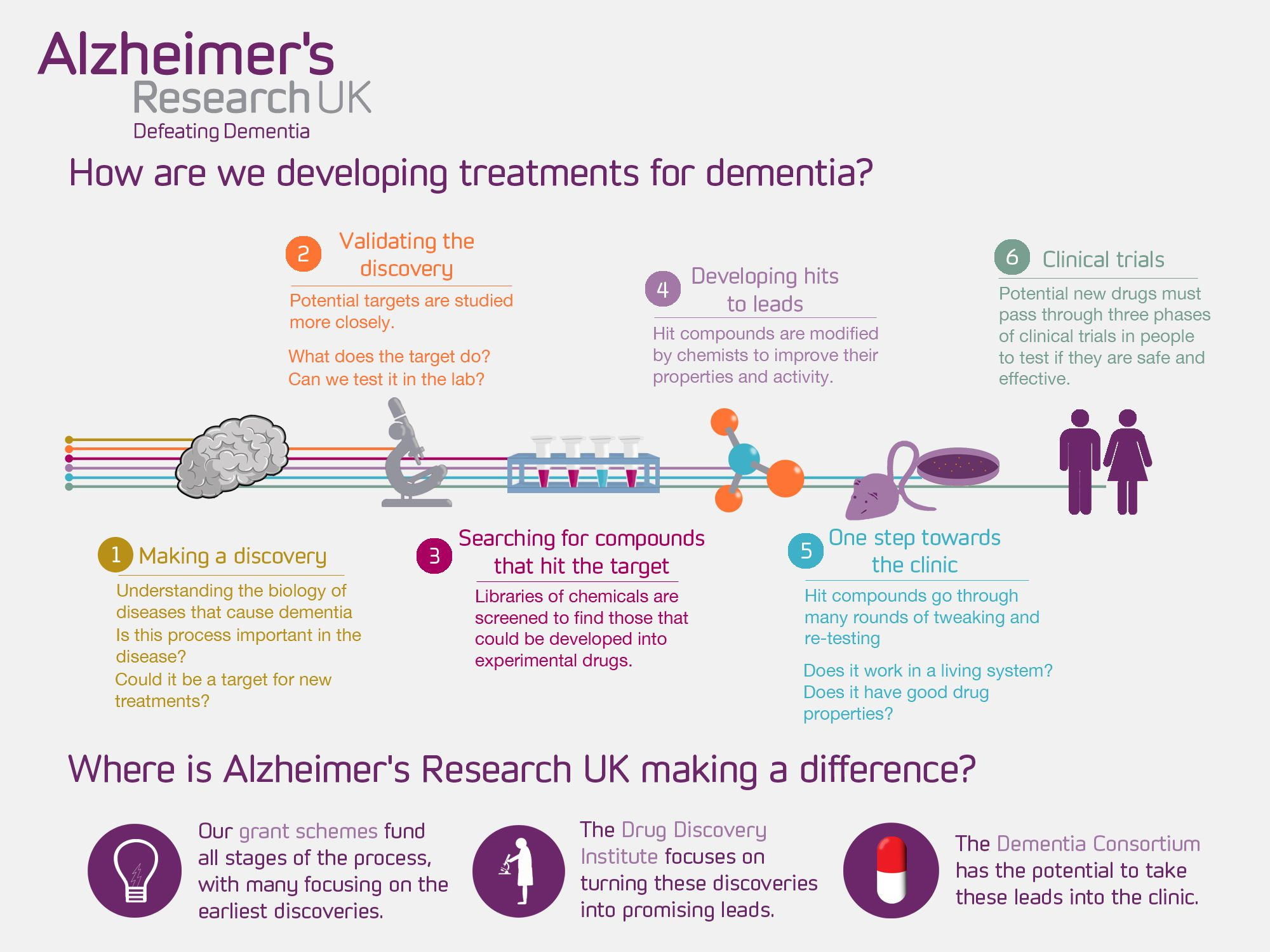 Could Modified Alzheimers Drug Treat >> How Are Alzheimer S Research Uk Developing Treatments For Dementia
