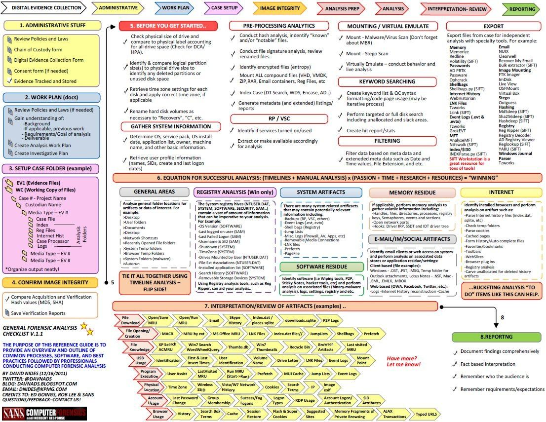 Cheat Sheet Digital Forensics Process1 In