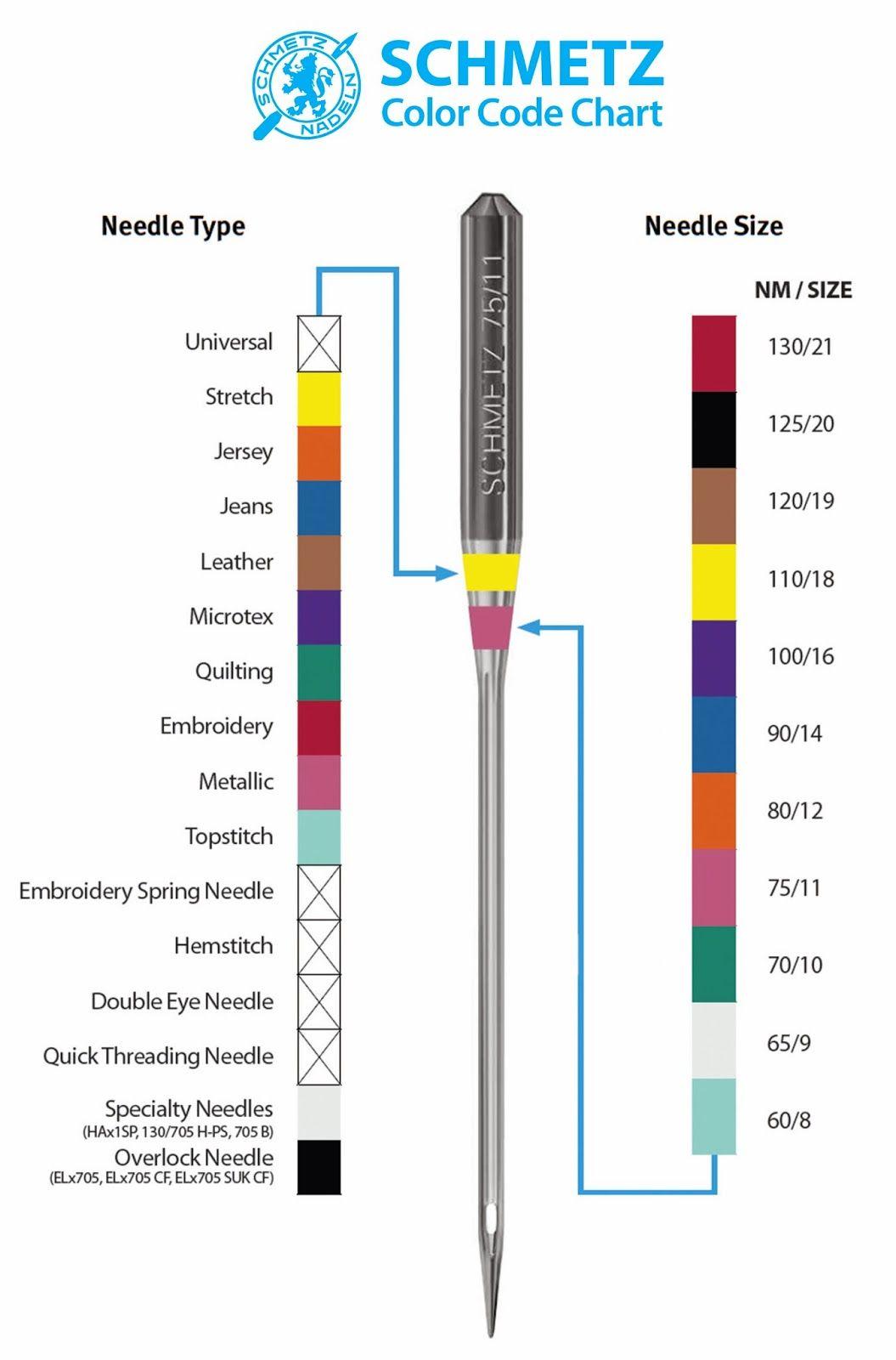 SEWING MACHINE NEEDLES SCHMETZ size 120//19 VERY HEAVY DUTY STRONG NEEDLE