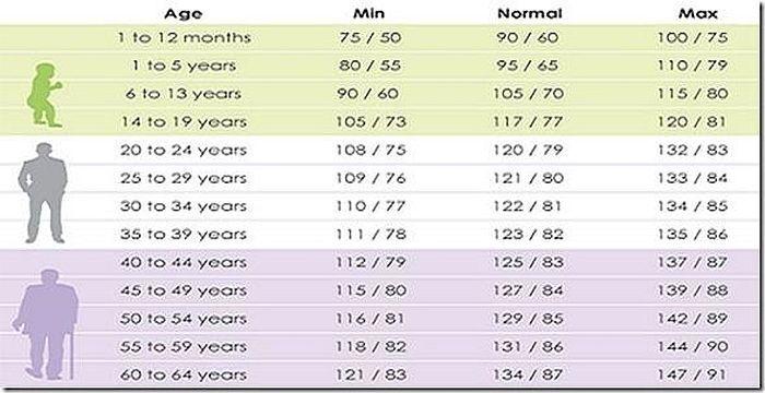 ¿Quieres saber si tienes una presión sanguínea normal..