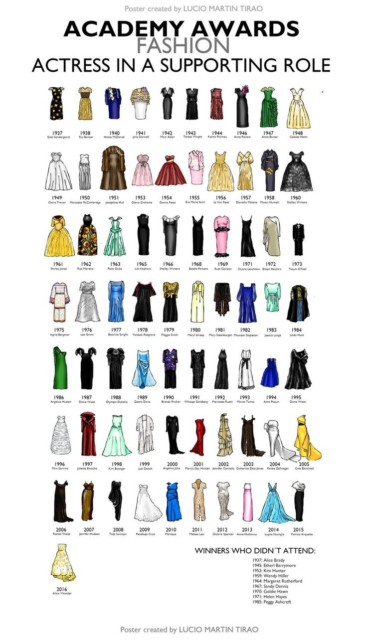 Fashion infographic : Dresses Worn By Supporting Actress Winners
