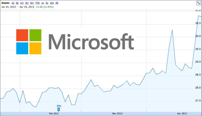 Msft Stock Quote Yesterday The Nasdaq Closed At 5056 Its First Close Above Its .
