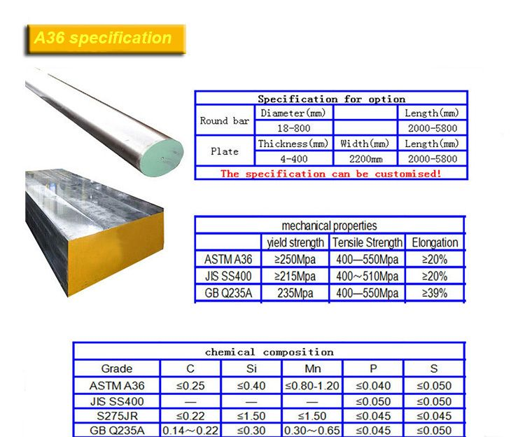 What is an ASTM A36 Steel equivalent? In steel world What is