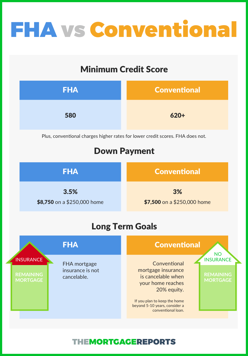 Fha Vs Conventional Infograhic Fha Loans Home Improvement Loans