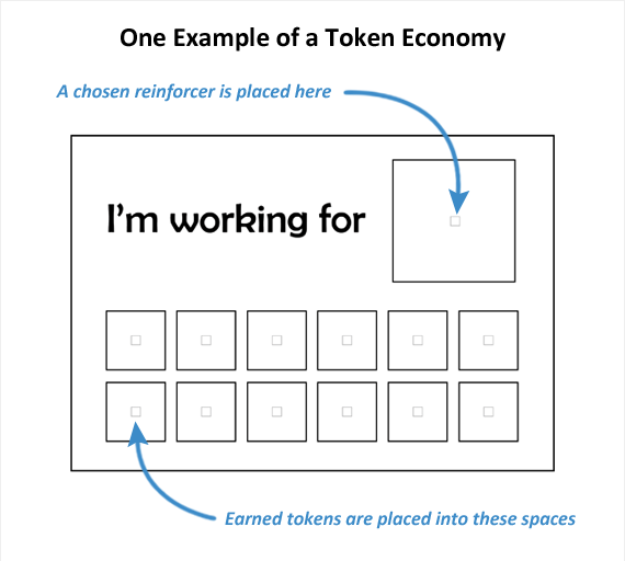 Token Economy Example  Autism    Chart Aba And Autism