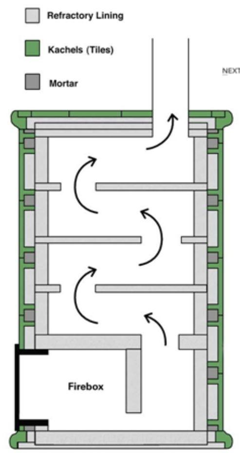Imagen estufas pinterest estufa rusa estufas y for Construccion de chimeneas de lena