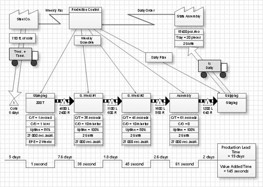 value stream maping objects, value stream process diagram, value