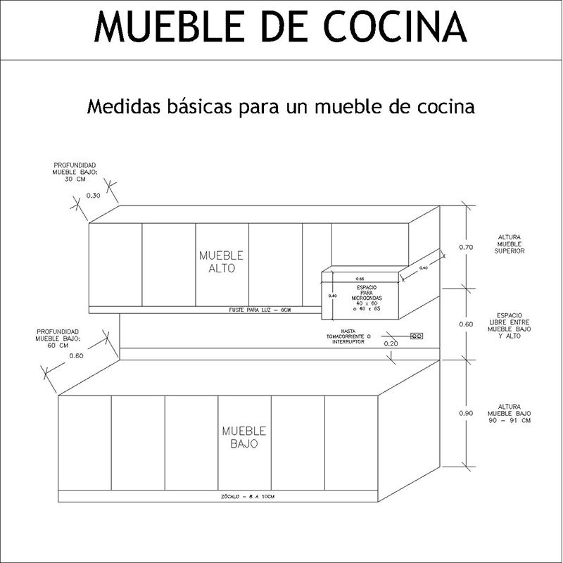 Cuánto mide un mueble de cocina? ¿Cuánto mide un modular de cocina ...