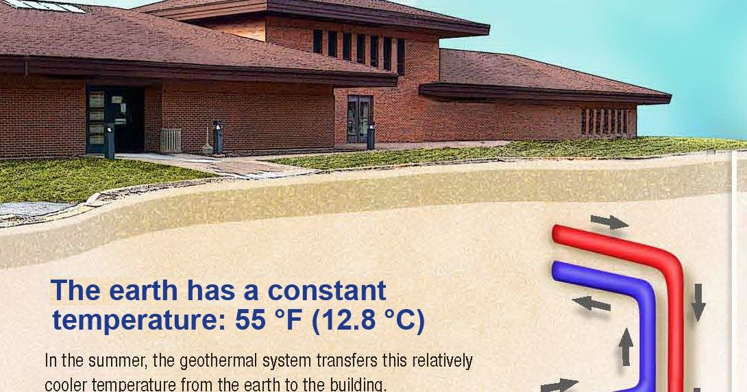 Geothermal Heating And Cooling Systems Can Reduce Energy Bills