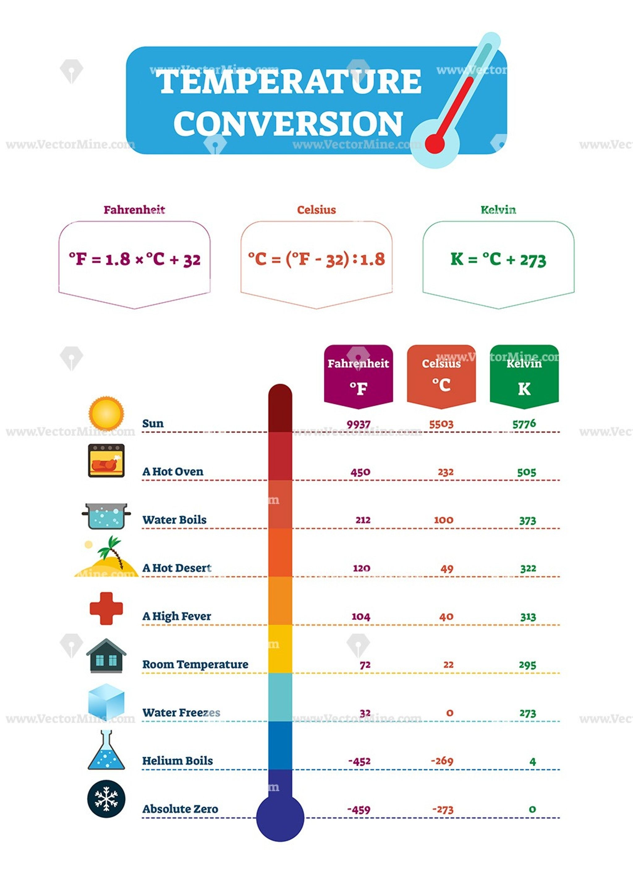 Temperature conversion vector illustration chart Study