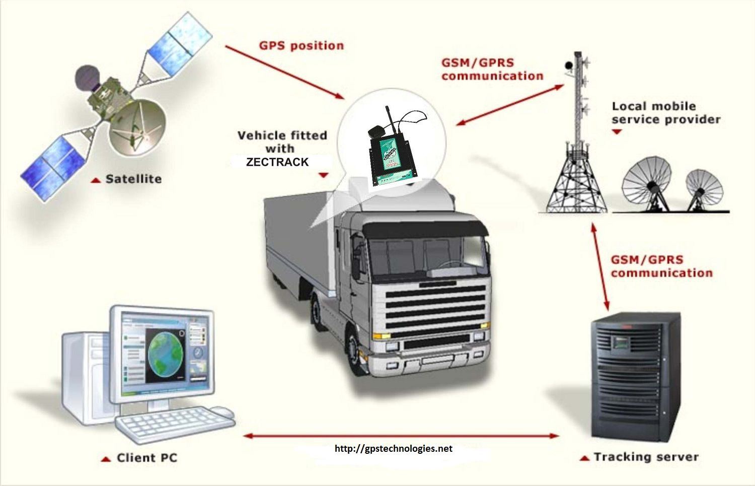 Know The Valuable Advantages Of Real Time Vehicle Tracking System
