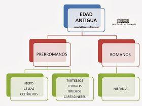 Escuela Bloguera La Edad Antigua Edad Antigua Edad Moderna Antigua