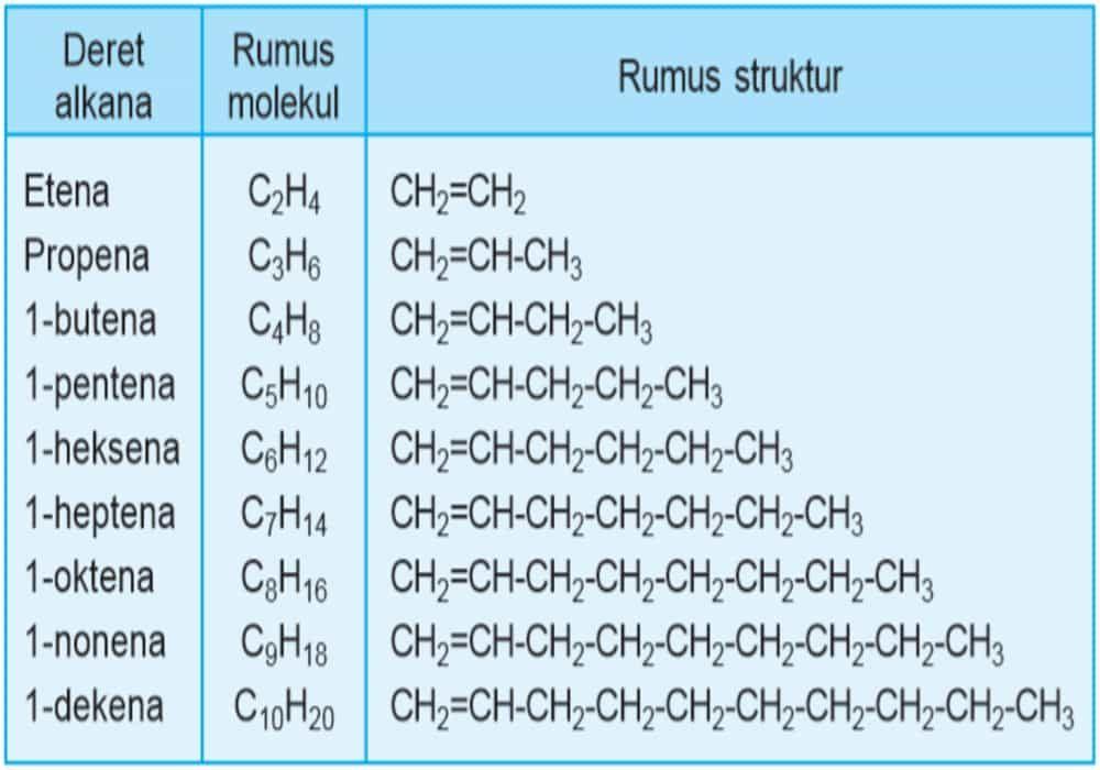 Alkana Alkena Alkuna Tabel Rumus Molekul Contoh Soal Dan Jawaban Fisika Rumus Struktur Tabel Periodik