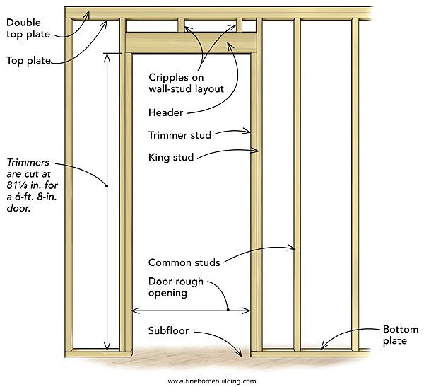 Frame A Door Rough Opening Home Improvement Projects Framing Construction Diy Door