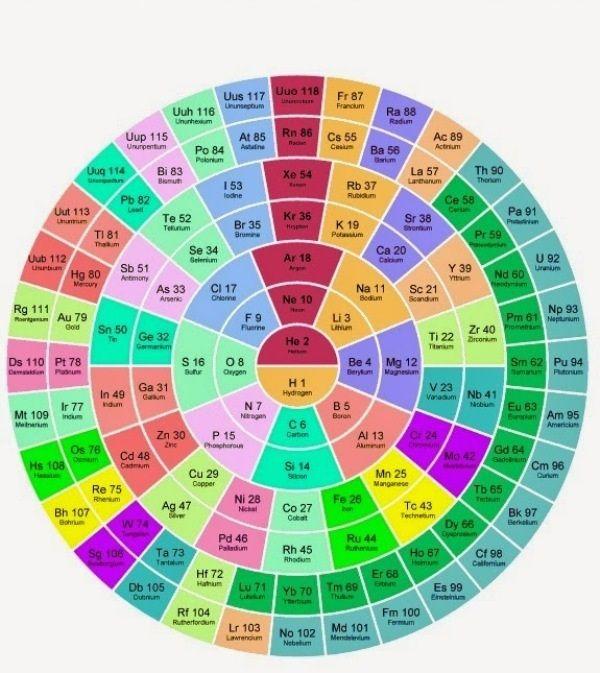 tabla periodica interactiva pdftabla periodica dinamica tabla periodica completa tabla periodica elementos tabla periodica groups tabla